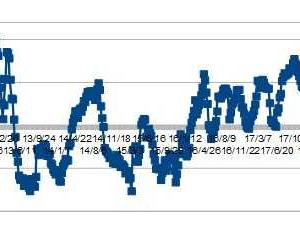 ★豪ドル、IMMポジションから考える 金曜は、上げやすい亜米利加株価ですよね統計的に・・・