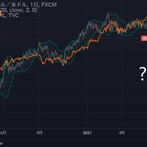 ★資源国通貨豪ドル。 緩和バブルでアレですが・・・ 相関関係が、なんだこれ?