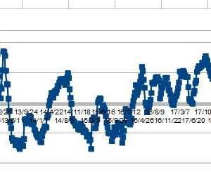 ★豪ドル、IMMポジションから考える ショート減少。 NZドル買い越しロング増加で円売り加速していました。