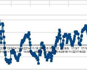 ★豪ドル、IMMポジションから考える 緩和バブルはまだまだ止まらないと思います。