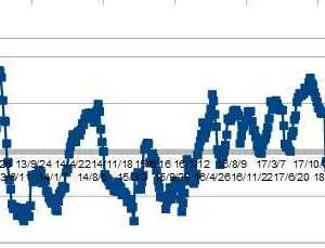 ★豪ドル、IMMポジションから考える 円売り越りショート増加・・・