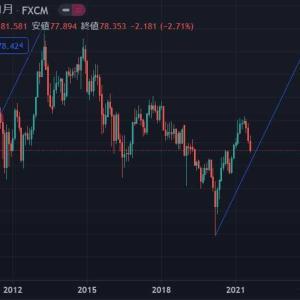 ★豪ドル長期アップトレンドの押し目は今月か・・・