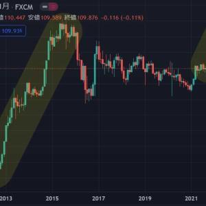 ★今週もドル円(*_*;月曜窓空け予想を・・・ サナエノミクスを期待してしまうのは、私だけでしょうか?
