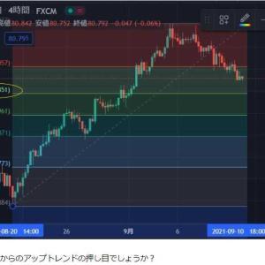 ★底硬い展開の豪ドル円先週同様4時間足分析。