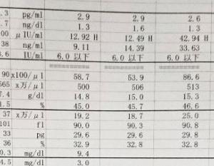 7/14甲状腺未分化がん定期検診。