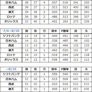得失点と残試合から、混戦のパ・リーグ順位予想 (2019.8.10)