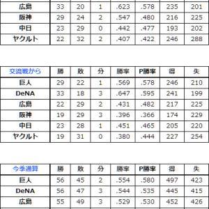 得失点と残試合から、優勝争い熾烈なセ・リーグ順位予想 (2019.8.10)
