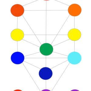 生命の樹と提供者の為の言語化とrelationship