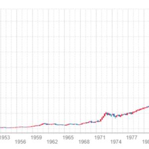 長期投資すれば必ず儲かる(勝てる)という幻想