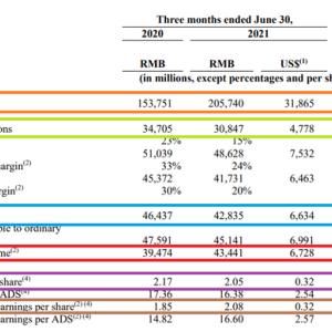アリババ2022年度1Q決算(2021年4月~6月期)