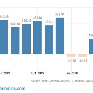 完全に「いち抜け」した中国の貿易統計