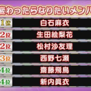 【乃木坂46】2年前の『メンバー間ガチ投票ランキング』一覧がこちらwwwwww