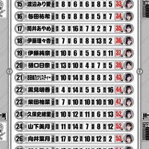 【乃木坂46】乃木中『頭NO王』4期生の結果が優秀すぎる件!!!!!!
