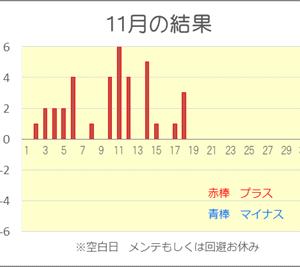 【競艇投資】 ここまでできる!! 10月、11月連勝負け無し完全勝利 大連勝中^^