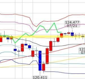 FXブログ:8/13ドル円分析&収支