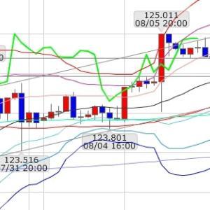 FXブログ:8/11ドル円分析&収支