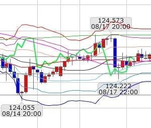 FXブログ:8/18ドル円分析&収支
