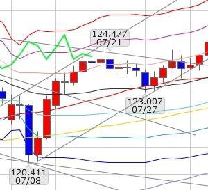 FXブログ:8/17ドル円分析&収支