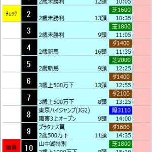 中央競馬 10/15(火) SP指数