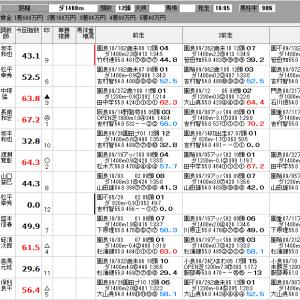 地方競馬 10/17(木) ゴールドウィング賞 他