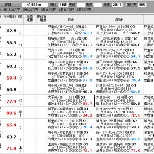 地方競馬 10/22(火) 鎌倉記念 他