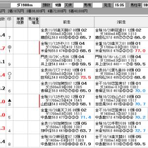 地方競馬 11/19(火) ローレル賞 他