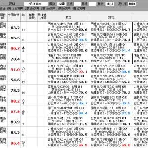 地方競馬 11/21(木) 笠松グランプリ 他