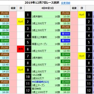 中央競馬 12/7(土) SP指数