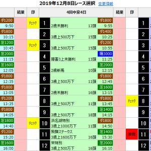 中央競馬 12/8(日) SP指数