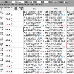 地方競馬 12/8(日) 中日杯 他