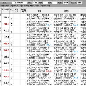地方競馬 12/11(水) クイーン賞 他