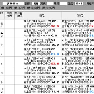 地方競馬 12/12(木) カムイユカラスプリント 他