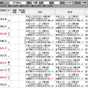 地方競馬 12/13(金) 日刊ゲンダイ賞 他