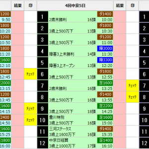 中央競馬 12/14(土) SP指数