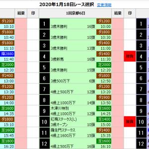 中央競馬 1/18(土) SP指数