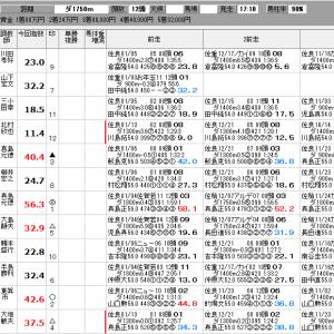 地方競馬 1/18(土) 筑紫野賞 他