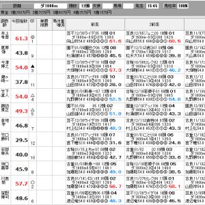 地方競馬 1/28(火) 梅桜賞 他