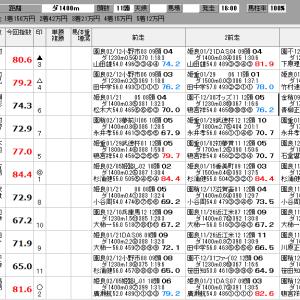 地方競馬 2/24(月) スプリングカップ 他