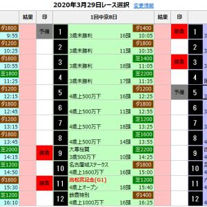中央競馬 3/29(日) SP指数