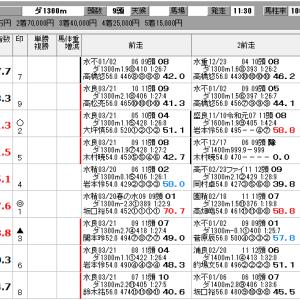 地方競馬 3/29(日) SP指数