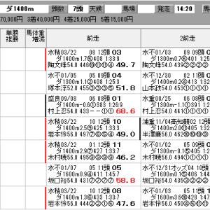 地方競馬 3/30(月) SP指数