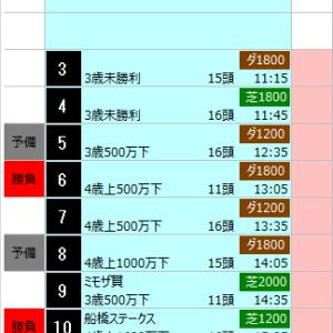中央競馬 3/31(火) SP指数