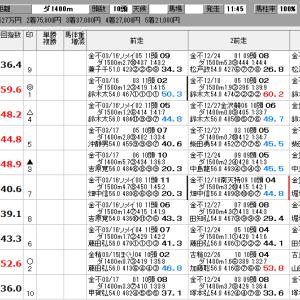地方競馬 3/31(火) SP指数