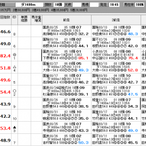 地方競馬 4/16(木) SP指数