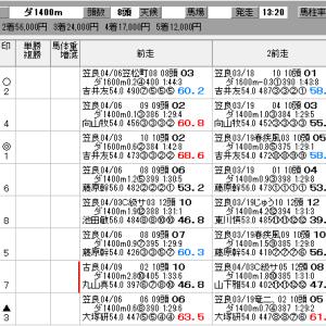 地方競馬 4/17(金) SP指数
