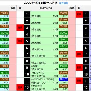 中央競馬 4/18(土) SP指数