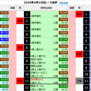 中央競馬 4/19(日) SP指数