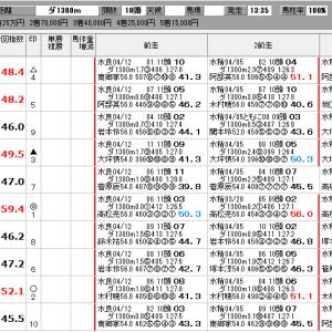 地方競馬 4/19(日) SP指数