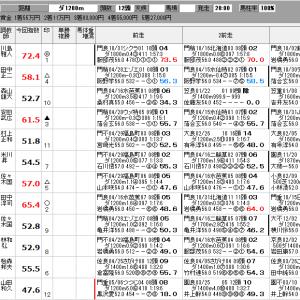 地方競馬 5/14(木) SP指数