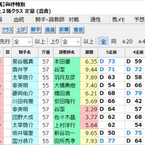 中央競馬 5/31(日) の予習